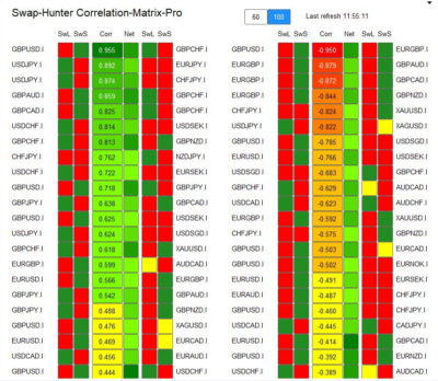 Swap Hunter Correlation Matrix Pro gives an overview of all Asset Pairs
